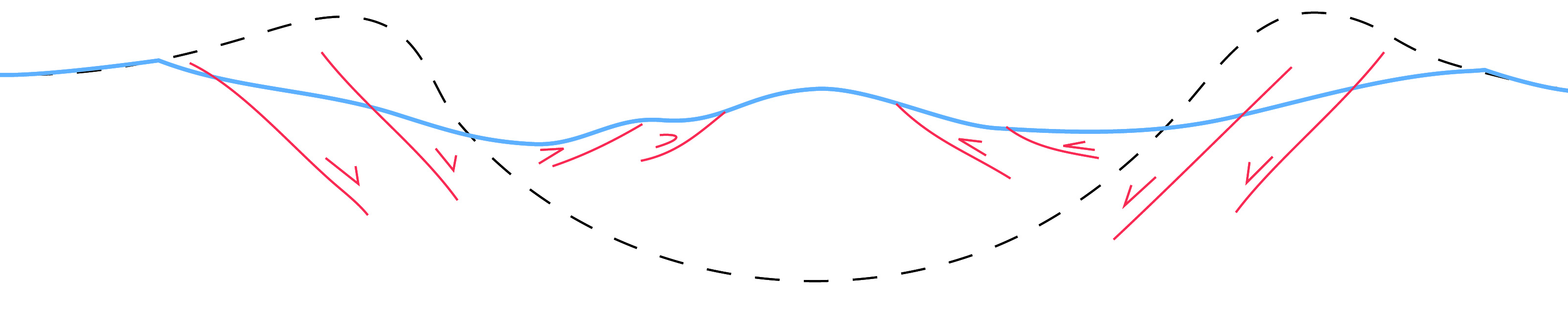 Figure 12: VERY simplified cartoon (not to scale) demonstrating crater collapse with local shortening as material is transported into the bowl. Cartoon adapted from Figure 5c of Melosh (1999). Dashed line is crater rim prior to collapse. Blue line is final geometry of crater. Red lines and accompanying arrows are faults/material motion.