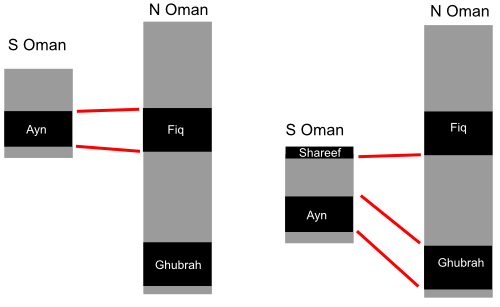 Old and new correlations of Oman Neoproterozoic sequences
