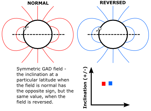 Symmetric Geomagnetic Field - simple relationship between inclination and latitude