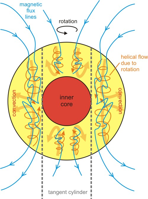 schematic representation of convection within the outer core