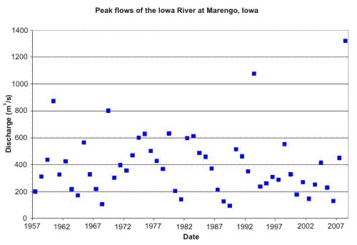 peak_iowa_marengob.jpg