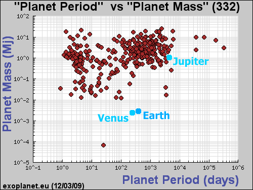 mass and orbital period of known extra-solar planets