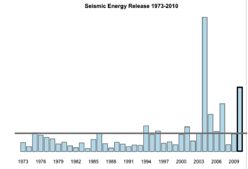 Global seismic energy release 1973-2010