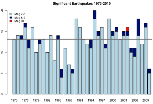 Significant global earthquakes 1973-2010