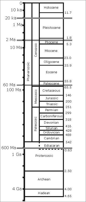 The Geological Timescale - click for a larger version
