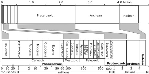 geological time scale diagram. my timescale significantly