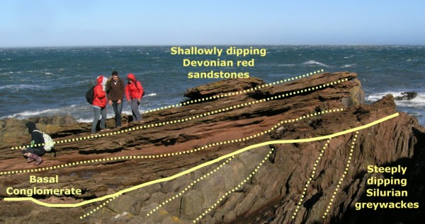 Angular unconformity at Siccar Point, annotated