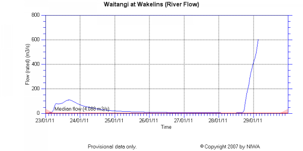 Waitangi River at Wakelins stream discharge data from NIWA