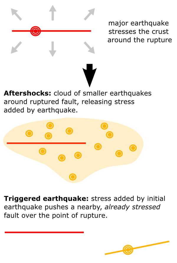 The difference between aftershocks and triggered earthquakes