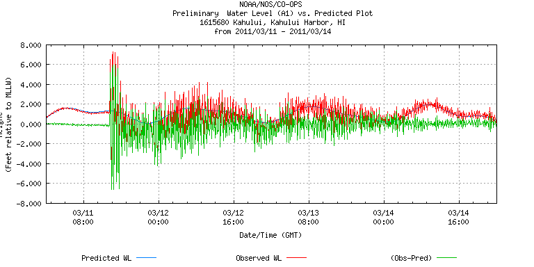 Sea level data for Kahului, Hawaii for 11-14 March 2011 (plot from NOAA).