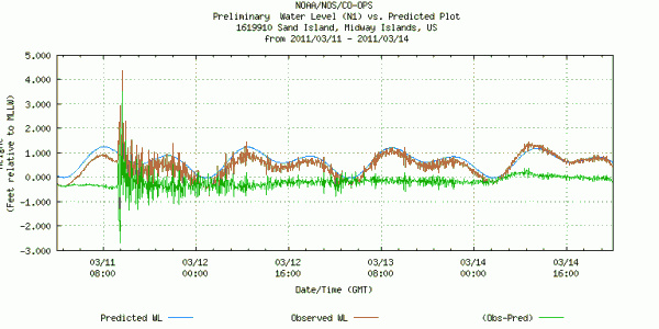 Sea level data for Sand Island, Midway for 11-14 March 2011 (data from NOAA)