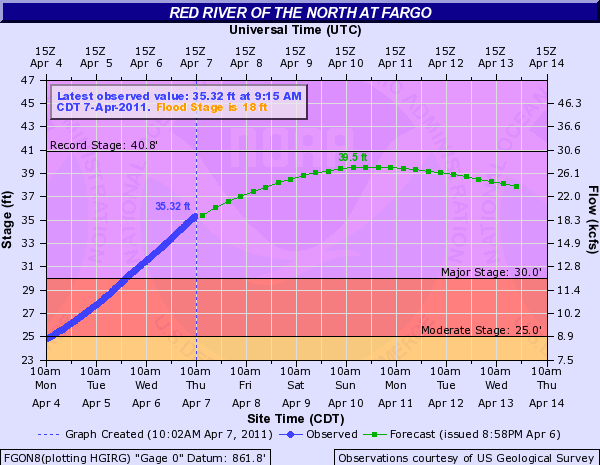 NWS Flood Forecast for Fargo, Nort
