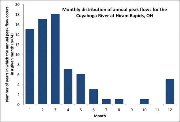 Bar graph showing months with the greatest frequency of flooding in December-April