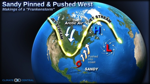 Deeply dipping jet stream, high pressure off of NE Canada and Hurricane Sandy