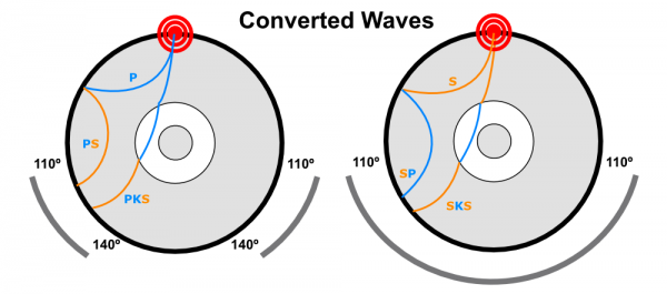 Some of the wave conversions that can take place at velocity boundaries within the Earth, such as the