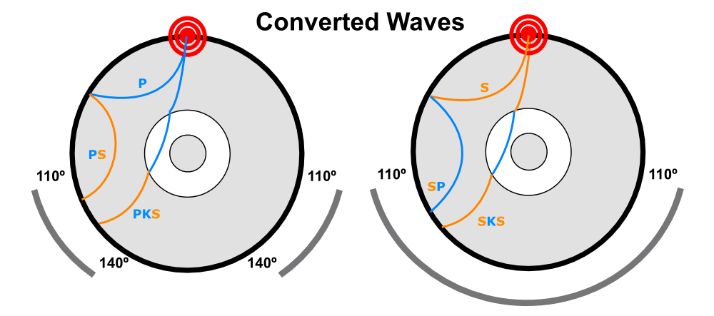 Some of the wave conversions that can take place at velocity boundaries within the Earth, such as the Moho and the core-mantle boundary.