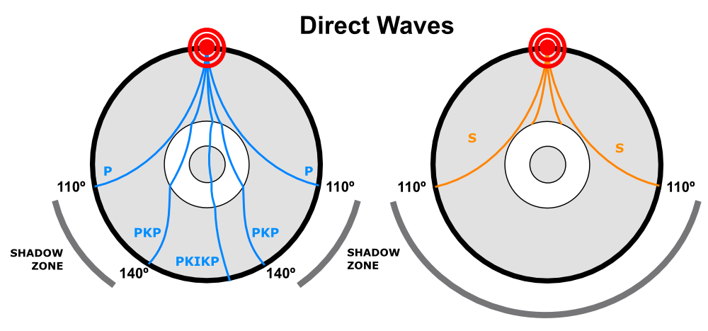 The paths of P and S waves generated by an earthquake through the mantle. The shadow zones are the result of refraction of P waves away from the surface, and the blocking of S waves, by the outer core. PKP is a wave that has travelled through the outer core; PKIKP is a wave that has travelled through the inner core as well.