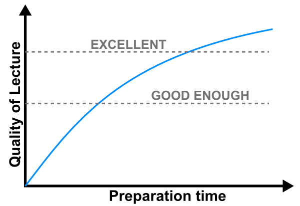 The asymptotic lecture preparation curve: as your improve your course materials, it takes more and more time to improve them further.