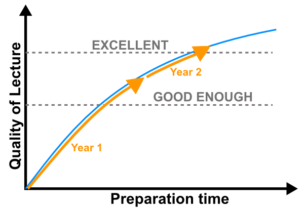 Iteration is the only solution to the lecture preparation time sink.