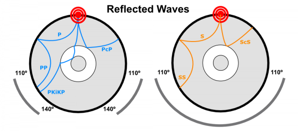 Some ways that P and waves can be reflected into the shadow zone and register on seismometers there.
