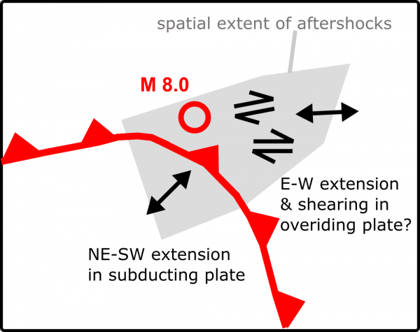 Tentative interpretation of the stress field associated with the aftershocks.