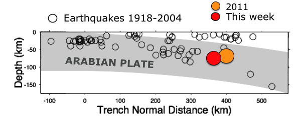 Rough shape of the subducting Arabian plate (shading added by me) based on the earthquake locations of Enghdal et al. (2006), with approximate locations of this week's M 7.8 earthquake and the very similar M 7.2 event in western Pakistan, Jan 2011.