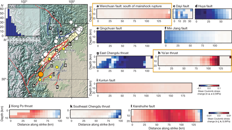A tectonic map of the Longmenshan thrust system. The accompanying cross-sections of other faults in the area show modelled increases (red) and decreases (blue) in permanent stress resulting from the 2008 M 7.9 Wenchuan earthquake (white star). Orange boxes highlight the southern segment of the Wenchuan Fault and the Ya'an thrust - both possible sources of the latest quake, whose rough location is shown by the orange circle. Modified from Parsons et al., 2008