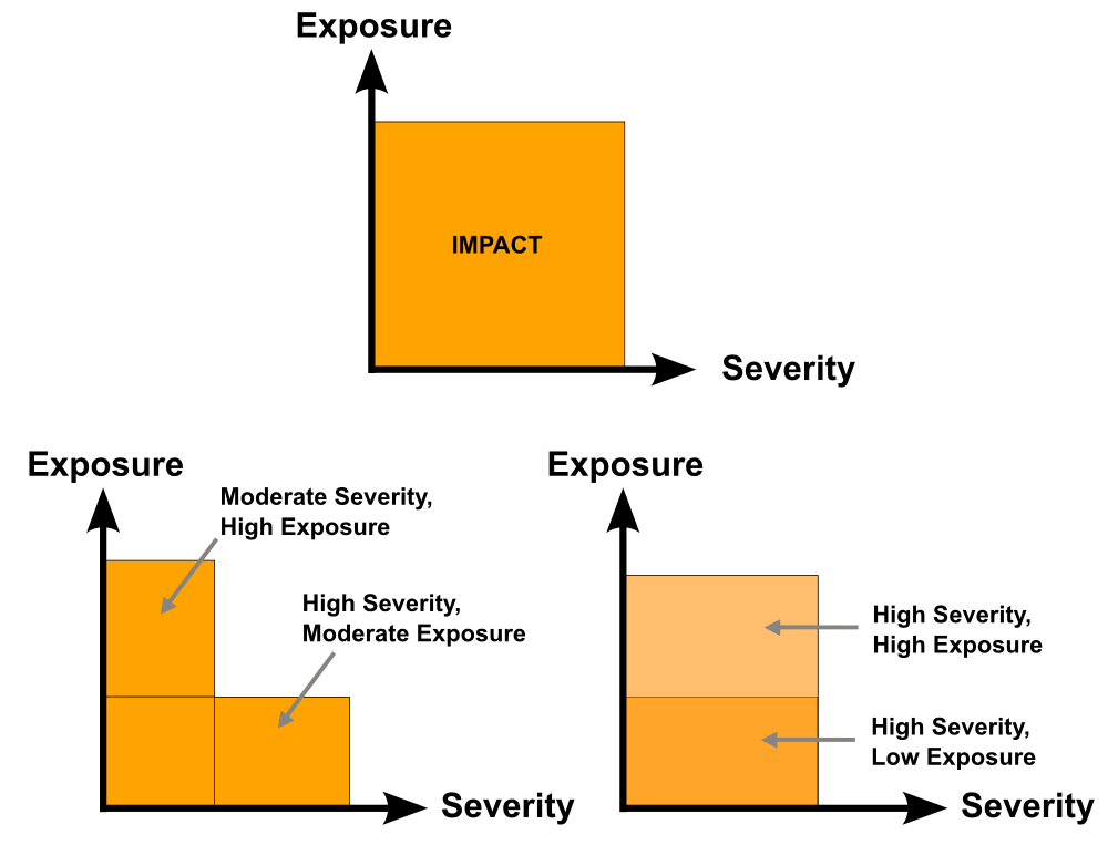 The total human impact of a natural disaster is controlled both by the severity of the event, and how much of our stuff is in the way (exposure). In an area with high exposure, even a moderate severity event can have a large impact.