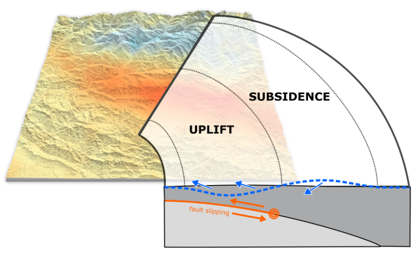 How the pattern of land displacement measured by radar altimetry matches up well to the pattern expected from an earthquake on a shallowly dipping thrust fault.
