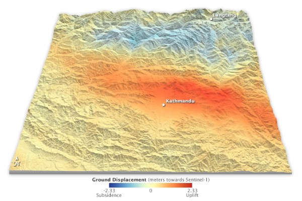 Displacements in land surface due to the M7.8 Gorkha earthquake, measured by satellite radar altimetry. Source: NASA