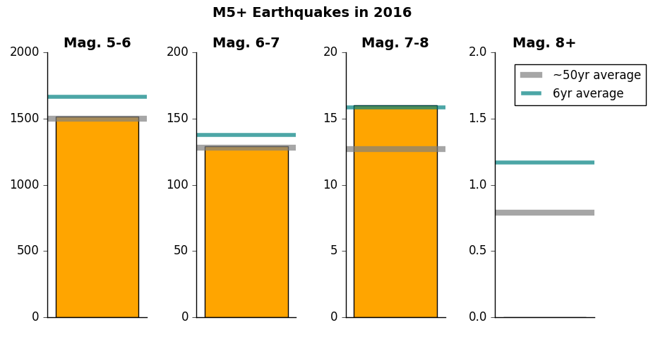Number of earthquakes in different magnitude ranges in 2016