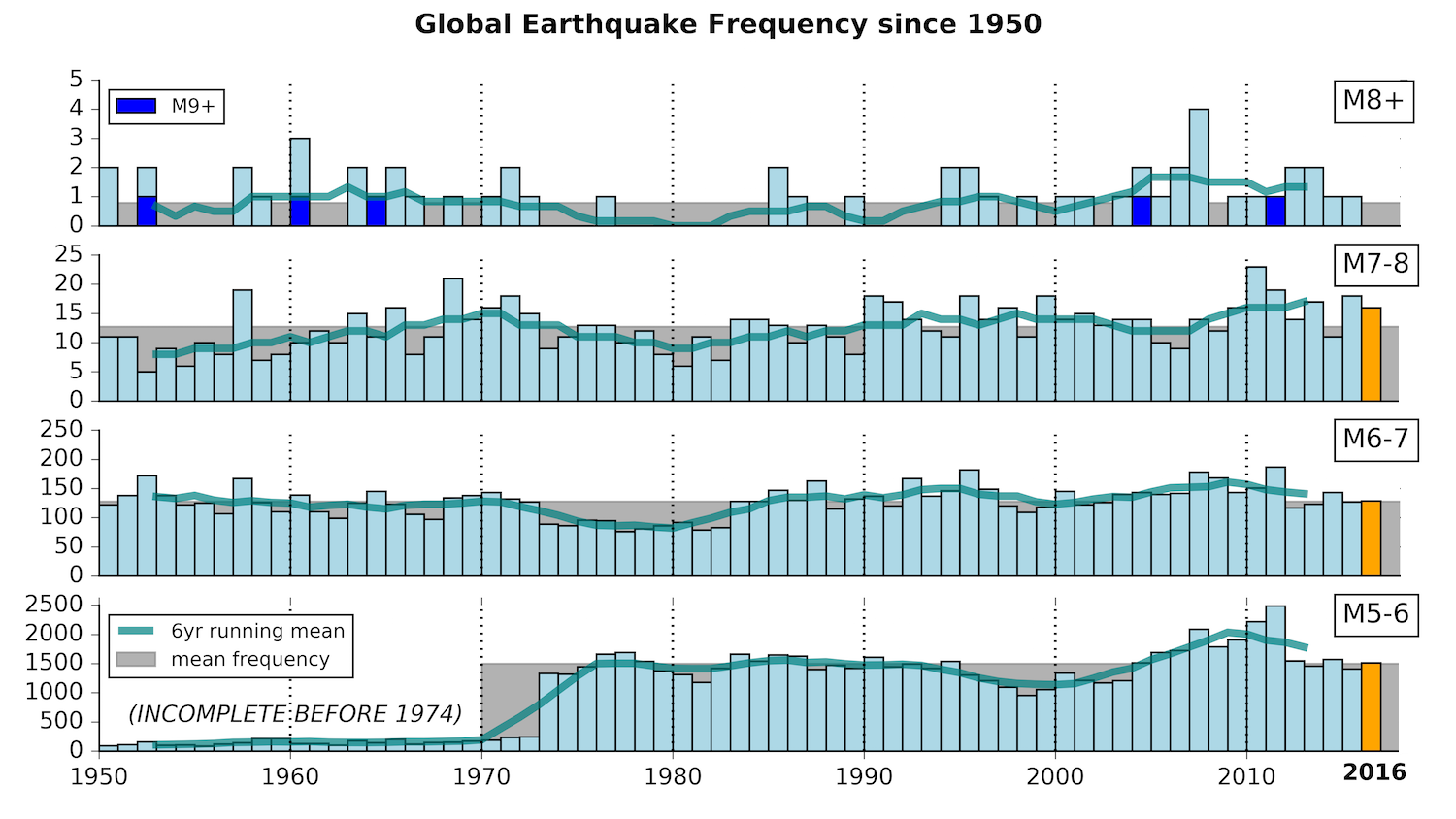 Global seismic record since 1950