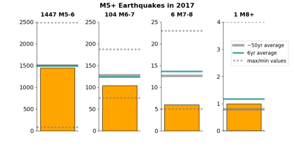 Bar charts showing numbers of magnitude 5 to 6, 6 to 7, 7 to 8 and greater than 8 earthquake in 2017. The average, maximum and minimum frequencies since 1970, and the average for the past 6 years, are also shown.