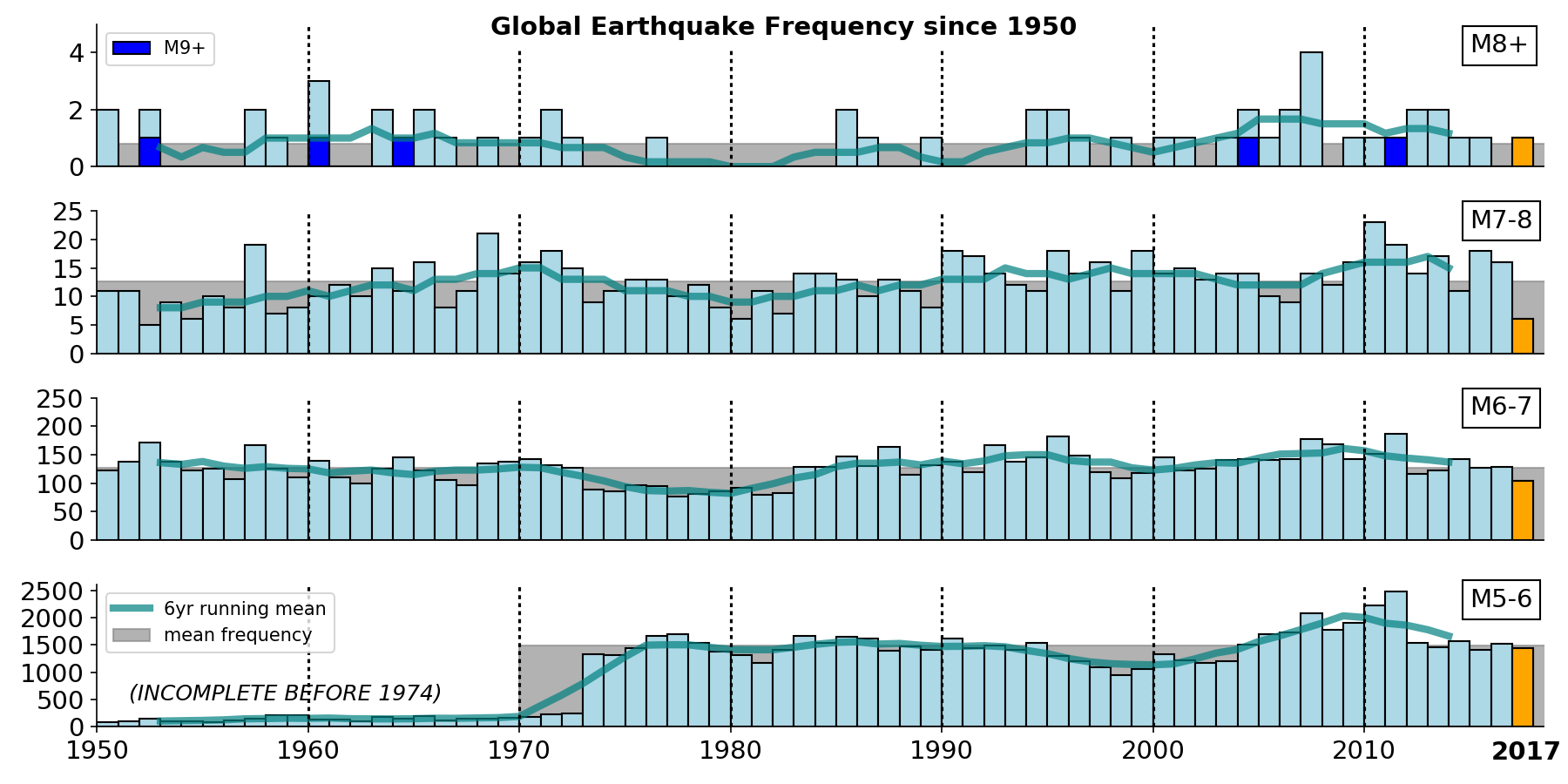 Bar charts showing yearly totals of earthquakes in different magnitude ranges since the mid-20th century. Lines show a smoothed, 6-year moving window average.