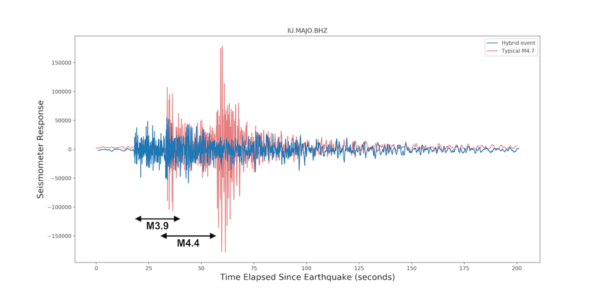 Seismograms from Japan.