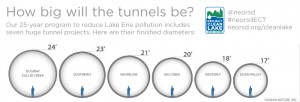 Sewer pipes with human to scale.