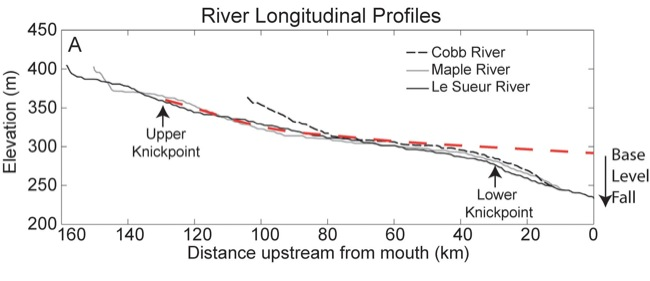 Long profiles of the Le Sueur, Maple, and Big Cobb Rivers showing the presence of a major knick point around 30-35 kilometers upstream from the mouth of the river. Figure from Gran et al reproduced under a CC license, via SERC.