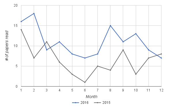 Line graph of reading rate per month for 2 years.