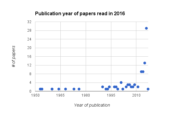 Figure 3. Date of publication of papers read in 2016. Note that the very last paper I read in 2016 had a 2017 publication date to it. The oldest paper I read was published in 1953.