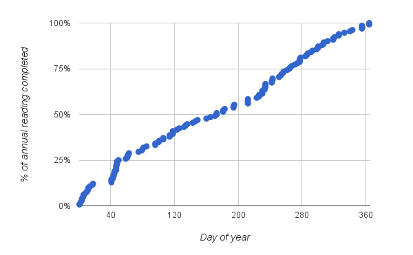 Graph showing day of year on x axis and % of papers read on the y-axis. Data are reasonably linear.