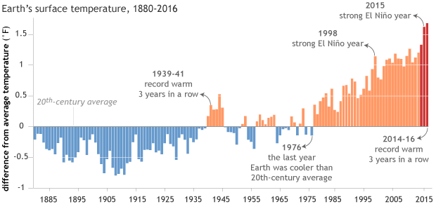NOAA graph of global temperature anomalies from 1880-2016, with key years noted.