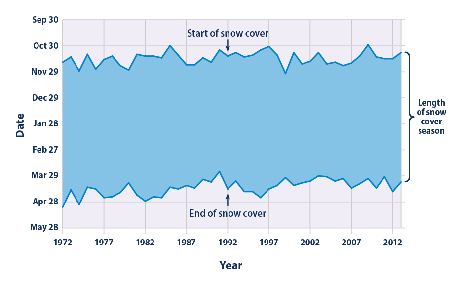 This figure shows the timing of each year's snow cover season in the contiguous 48 states and Alaska, based on an average of all parts of the country that receive snow every year. The shaded band spans from the first date of snow cover until the last date of snow cover.