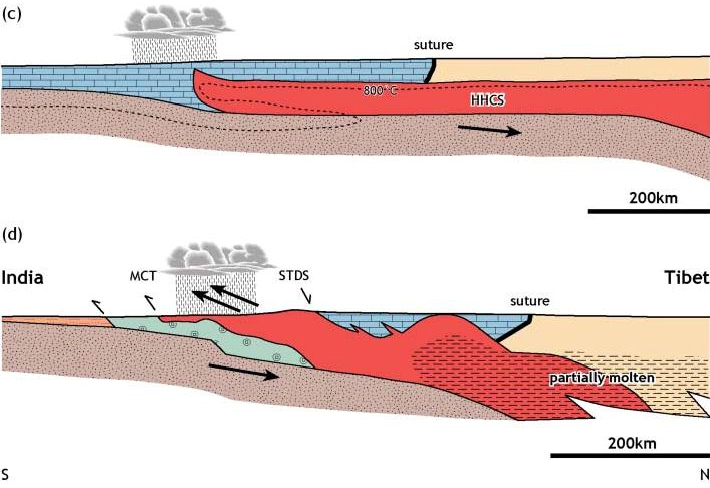 Channel flow cross section from Harris (2007)