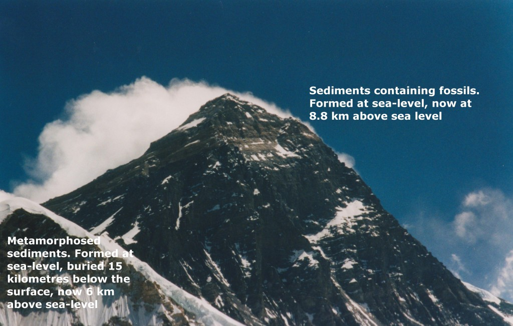 everest geology