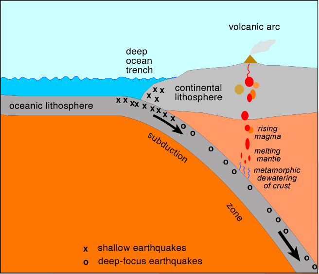 subduction diagram from http://www.flickr.com/photos/44615724@N05/6128547564