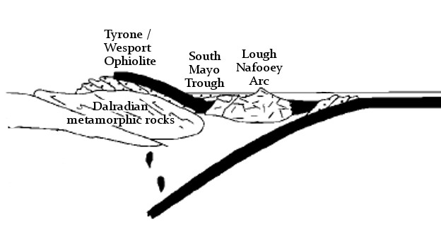 South Mayo trough as part of arc-continent collision