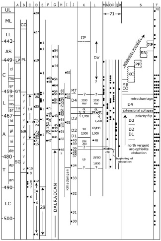Diagram showing links events in the South Mayo Trough and other areas. Supporting Appendix. Key to columns: A, Western Newfoundland Ordovician Shelf; B, Notre Dame Bay arc stratigraphy; C, West Newfoundland ophiolites; D, Notre Dame arc ages; E, Quebec.New England; F, Scottish Highlands; G, Achill; H, Connemara; I, Clew Bay Complex; J, Scottish ophiolites; K, north limb of SMT; L, south limb of SMT (thicknesses in K and L in meters), detrital mica ages [71] in SMT; M, Derryveeny; N, Mweelrea; O, Derrylea; P, Rosroe; Q, Maumtrasna; R, Sheefry; S, Southern Uplands accretionary prism; T, detrital mica ages [70] in Southern Uplands accretionary prism.