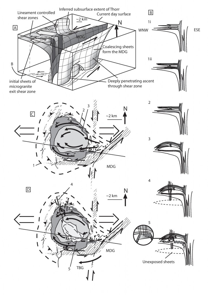 Diagram showing interaction between ascent and emplacement of Donegal granites. From Carl Stevenson