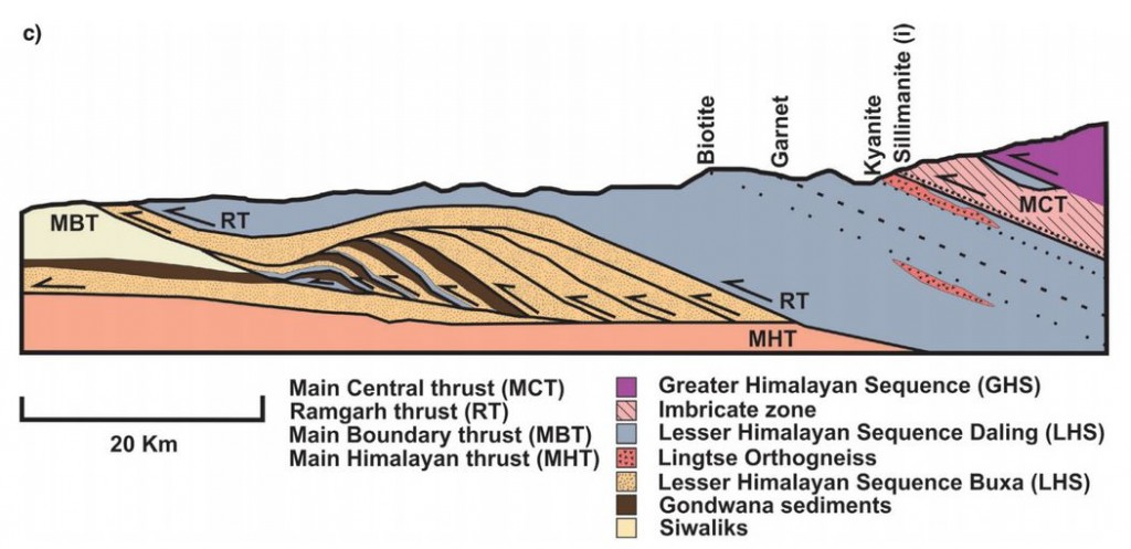 Figure 2c. Cross section of MCT in the Sikkim Himalaya