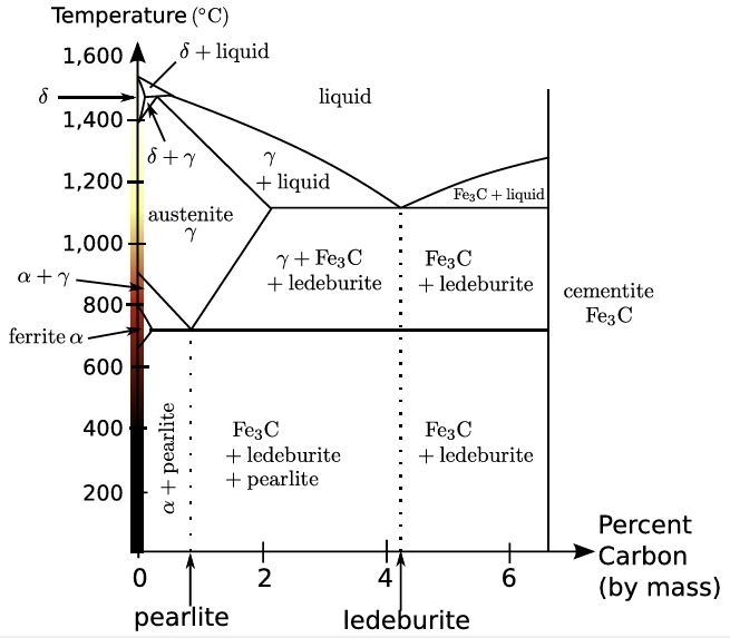 Iron-carbon phase diagram. From Wikipedia